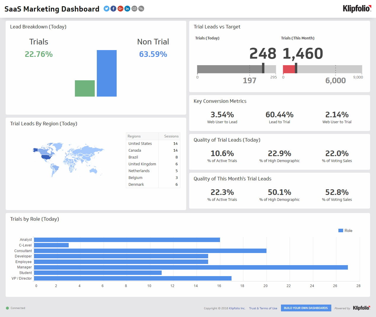 Saas Marketing Dashboard Dashboard Examples Marketing Dashboard Saas Dashboard Examples