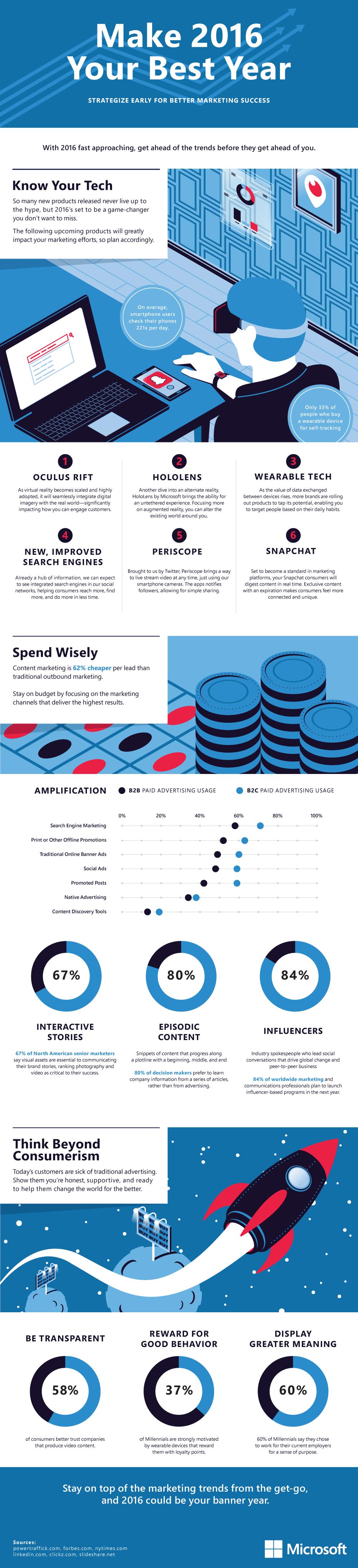 Infographic: 2016 Marketing Trends   Internet Marketing ...