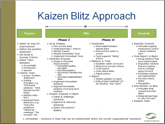 CeptaraS Kaizen Blitz Event  Lean Six Sigma And Statistics