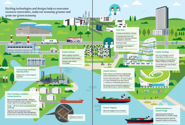 Sustainable Singapore Blueprint 2015 City Sustainable City Sustainability Blueprints