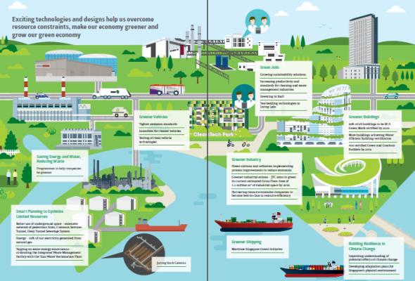 Sustainable Singapore Blueprint 2015 City Sustainable City Sustainability Blueprints