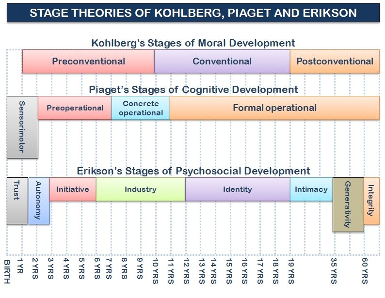 Graphic of the stage theories of Kohlberg, Erikson, and Piaget - piaget's theory