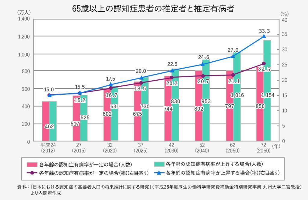 ボード 表 グラフ Table Graph のピン