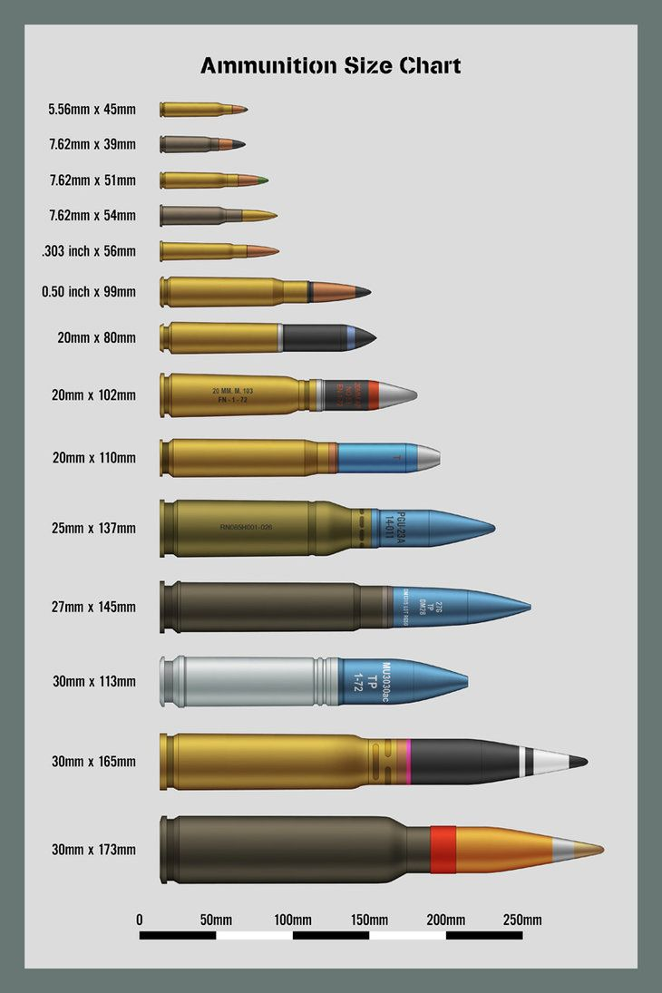 Bombs size chart five a chart showing the relative sizes of bombs