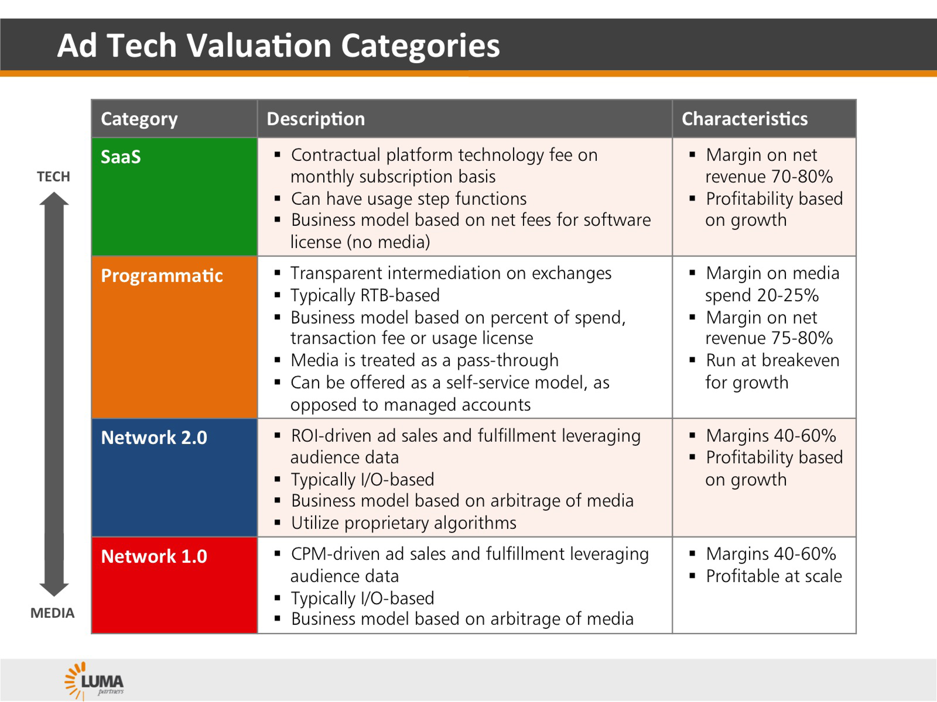 Ad Tech Valuation Categories  Market Segmentation