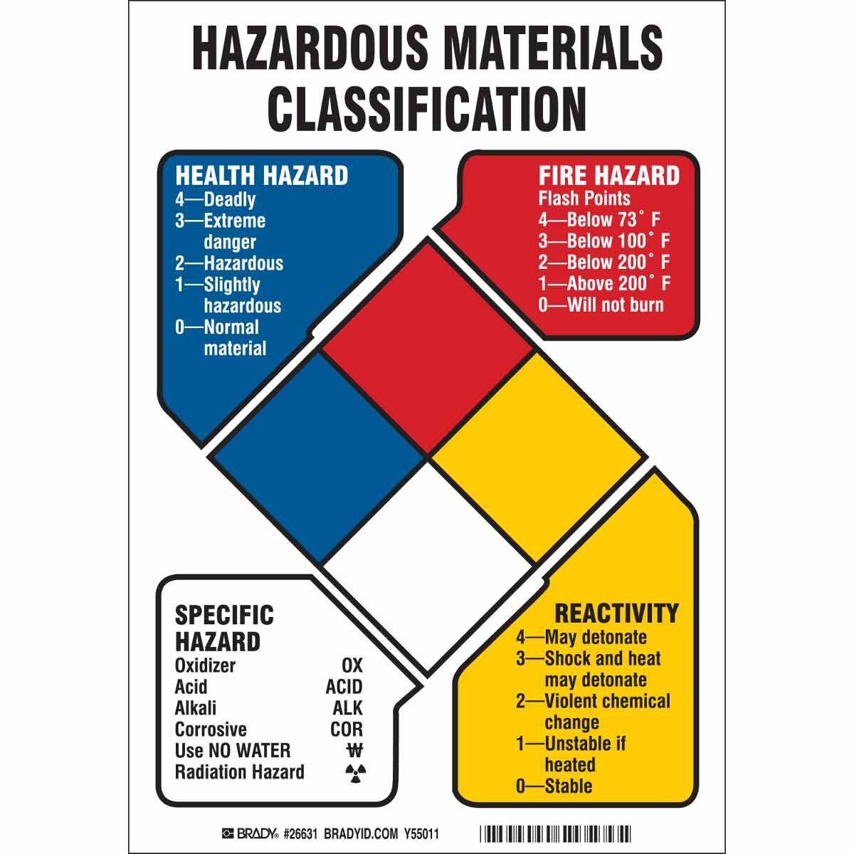 Hazardous Materials Classification Hazardous Materials Field Guide Reading