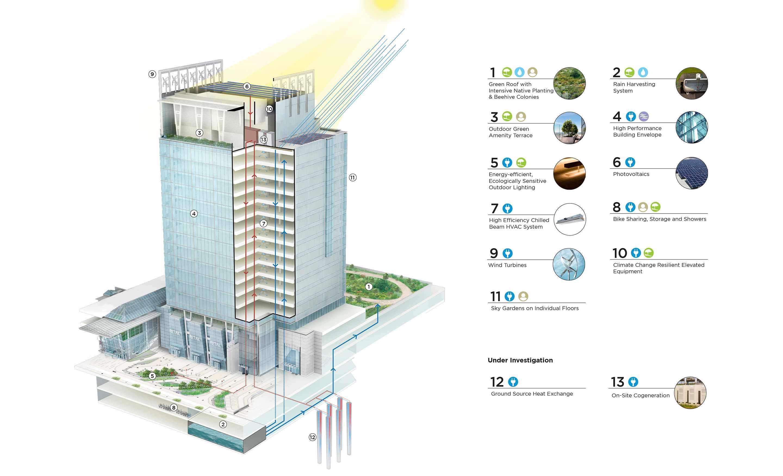 Sustainability Diagram For 888 Boylston Street  Boston  Ma