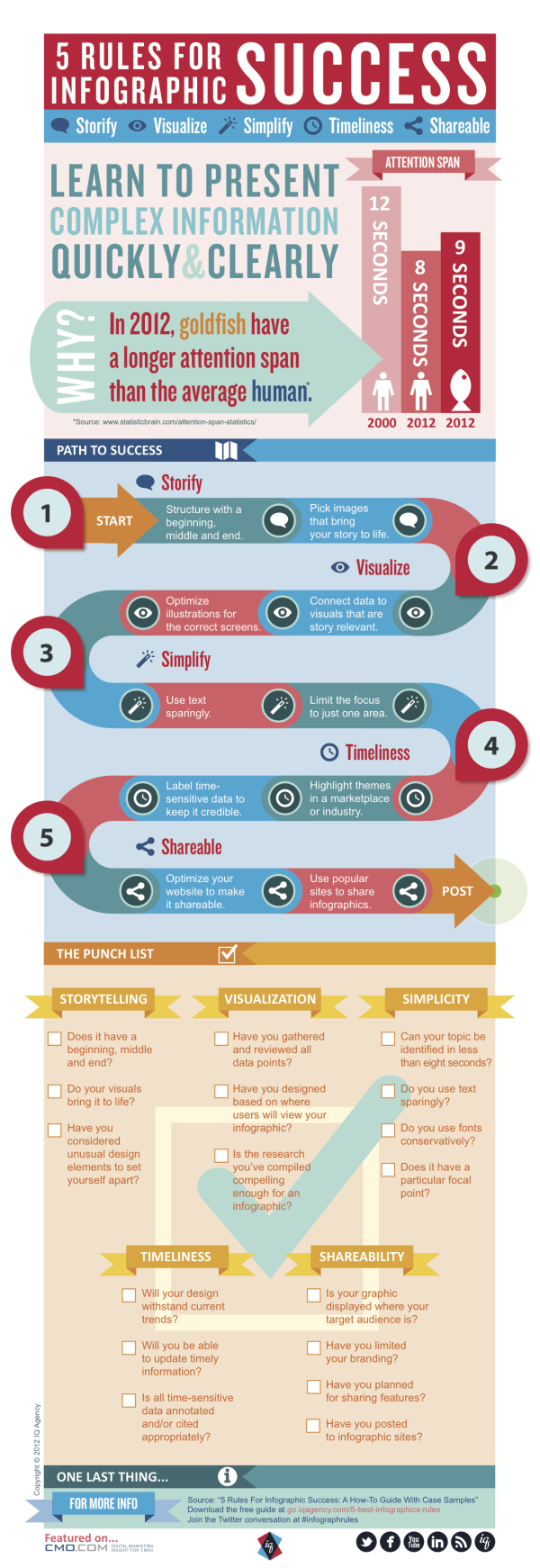 CMO.com: 5 rules for infographics success. It's not just enough to create an infographic and slap it on your website. You want to make it visually appealing, informative and most of all, useful. This infographic shows how to achieve all of that and more.