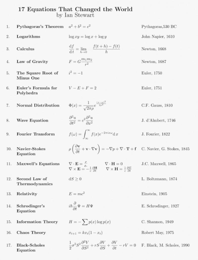 Math Worksheet Andy S Physics Math Astronomy Cheat Sheets Math Cheat Sheet For Algebra 1 Physics Classroom Learn Physics Math Cheat Sheet [ 1645 x 1275 Pixel ]
