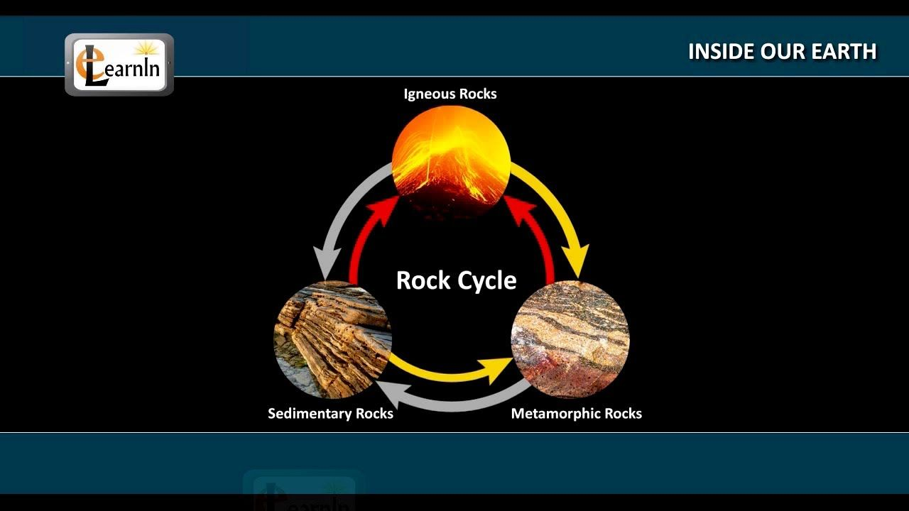 Structure Of The Earth Inside Our Earth Structure Of The Earth Earth Earth From Space
