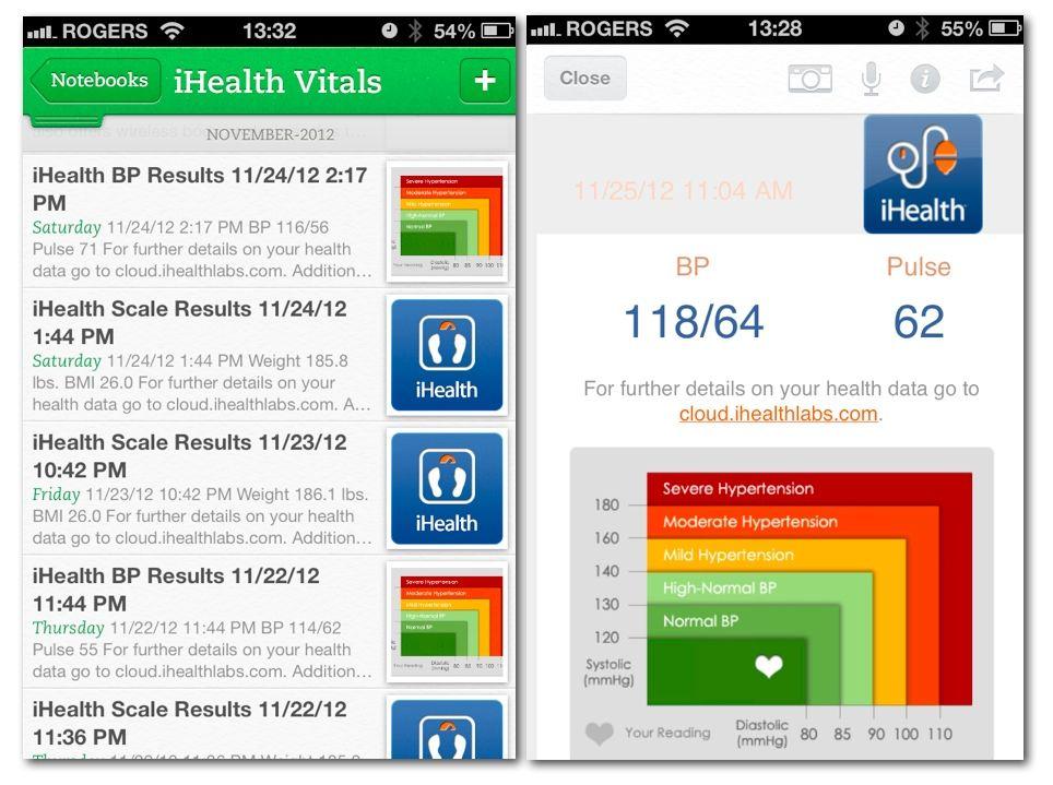 Hypertension Visualisation Kidney Transplant App Pinterest