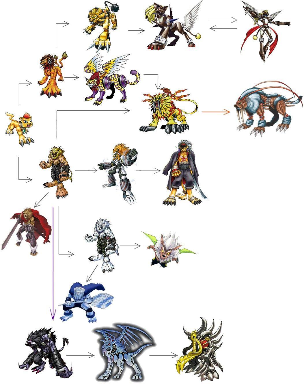 digimon royal knights evolution lines