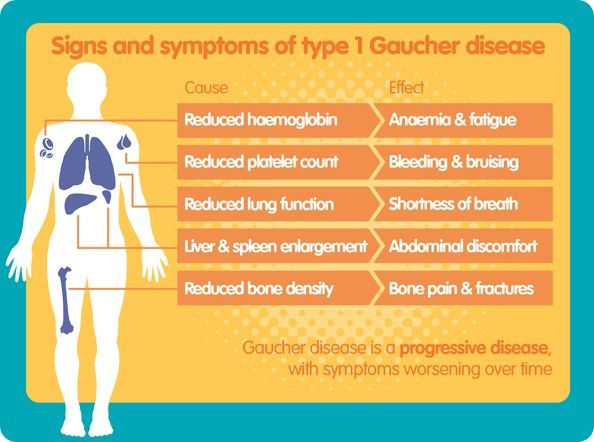 Type 1 Gaucher S Disease Disease Symptoms Disease