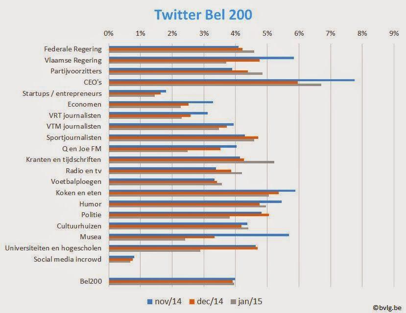 B.V.L.G.: Twitter Bel200