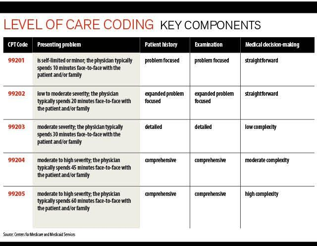 Guide To Coverage Codes And Health Home Services