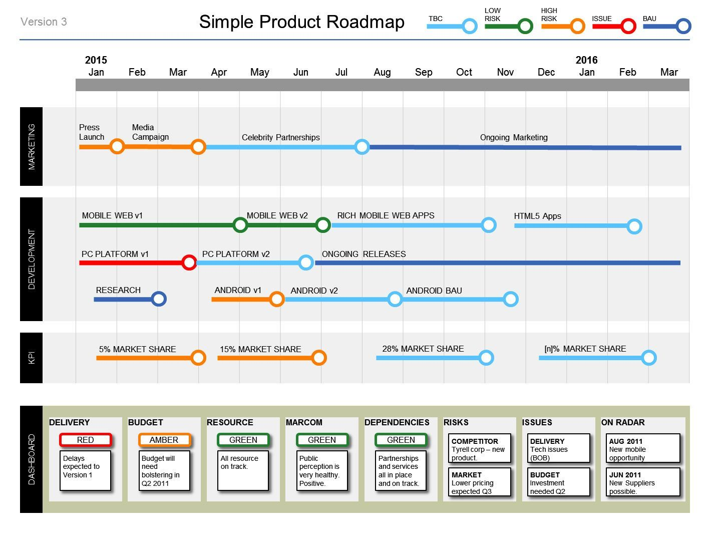 Roadmap Excel Template Free 7 Simple Powerpoint Product Roadmap