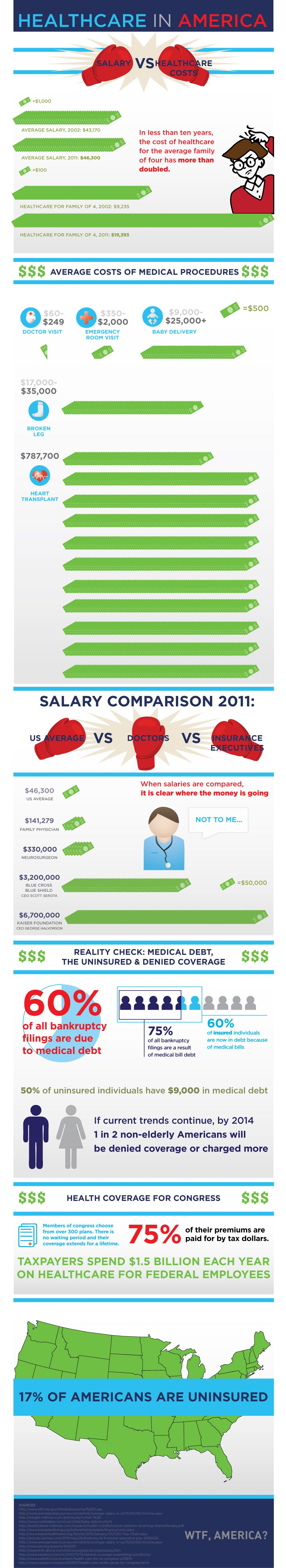 INFOGRAPHIC Healthcare in America From Physician