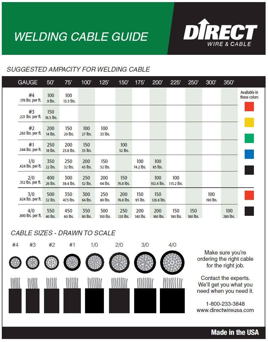 Welding Wire Size Chart Welding Cable Welding Wire Welding