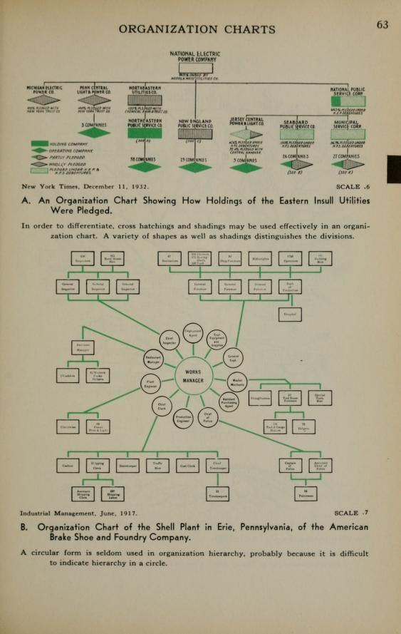 Graphic Presentation Org Chart Organization Chart Organizational Chart