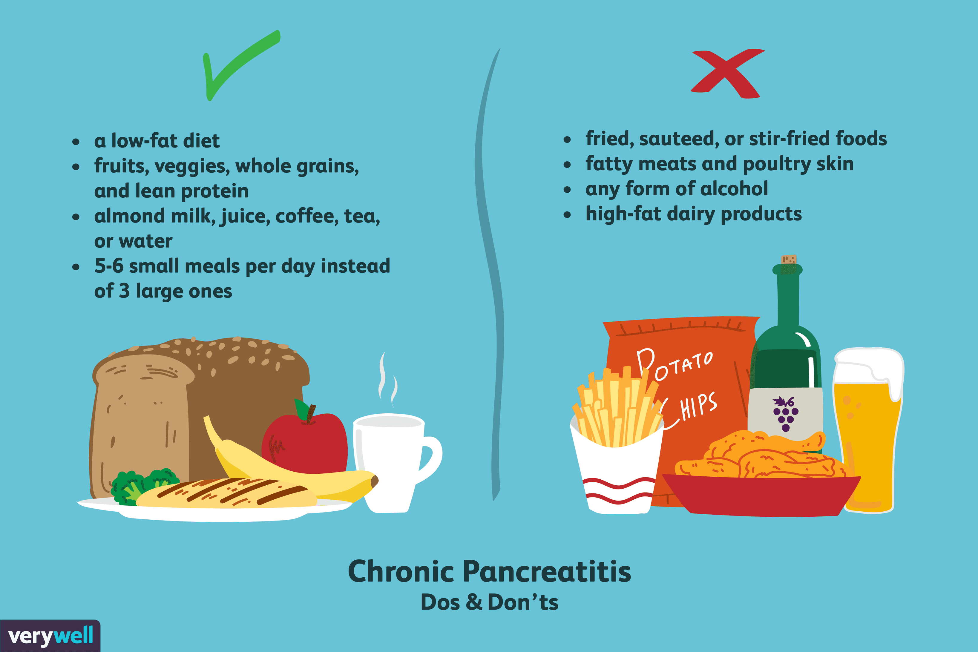 Diet For Managing Chronic Pancreatitis Diabetic Diet Food List