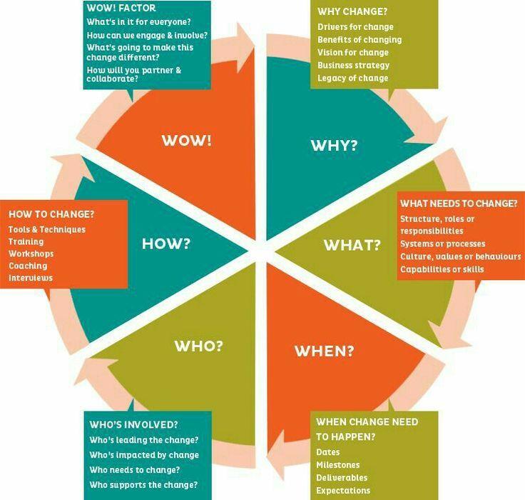 Strategic planning wheel Change management, Leadership