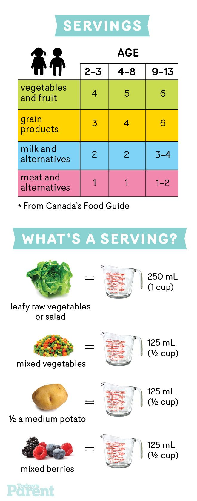 What Exactly Do They Mean By A Serving This Chart Will Help Print It Out And Stick It To Your Fridge Calorie Controlled Diet Kids Nutrition Nutrition Chart