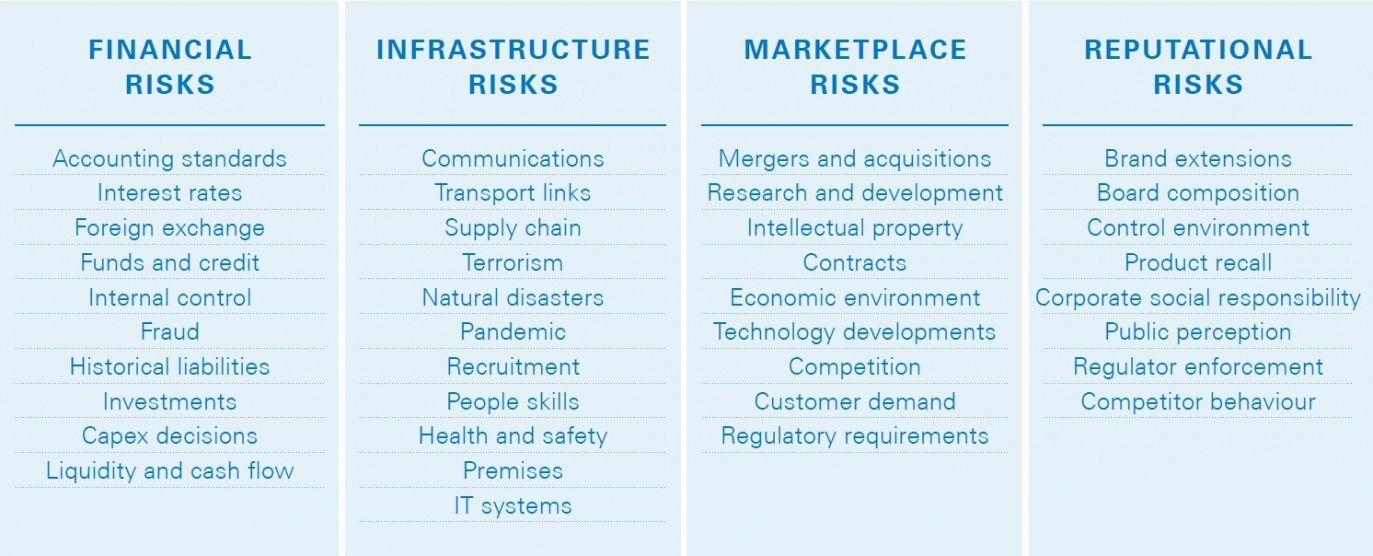 Explore Our Image of Enterprise Risk Management Plan