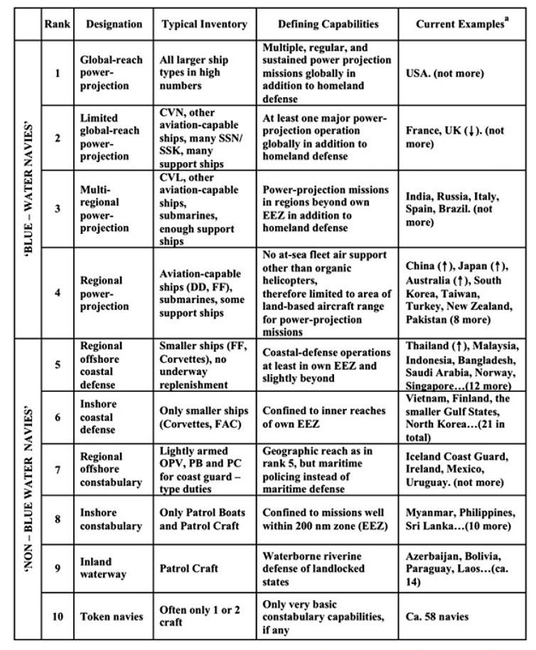 The Todd-Lindberg approximate Naval Strength classification system - surface warfare officer sample resume