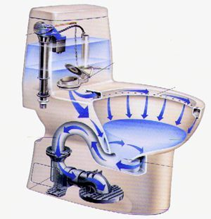 Toto Toilet With Unifit Water Closet Flange To Move Toilet
