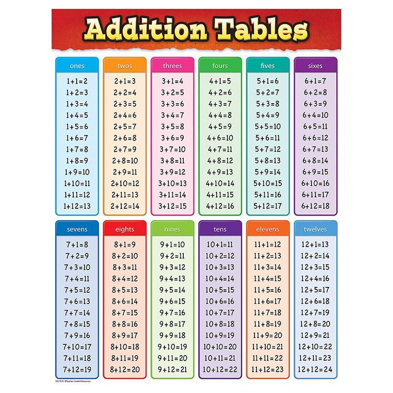 image regarding Addition Table Printable called Addition tables chart Math Designs Discover math on the web, Math