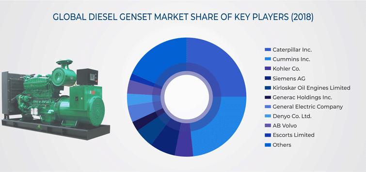 Wide Electricity Demand Supply Gap Driving Diesel Genset Market Marketing Power Energy Electricity
