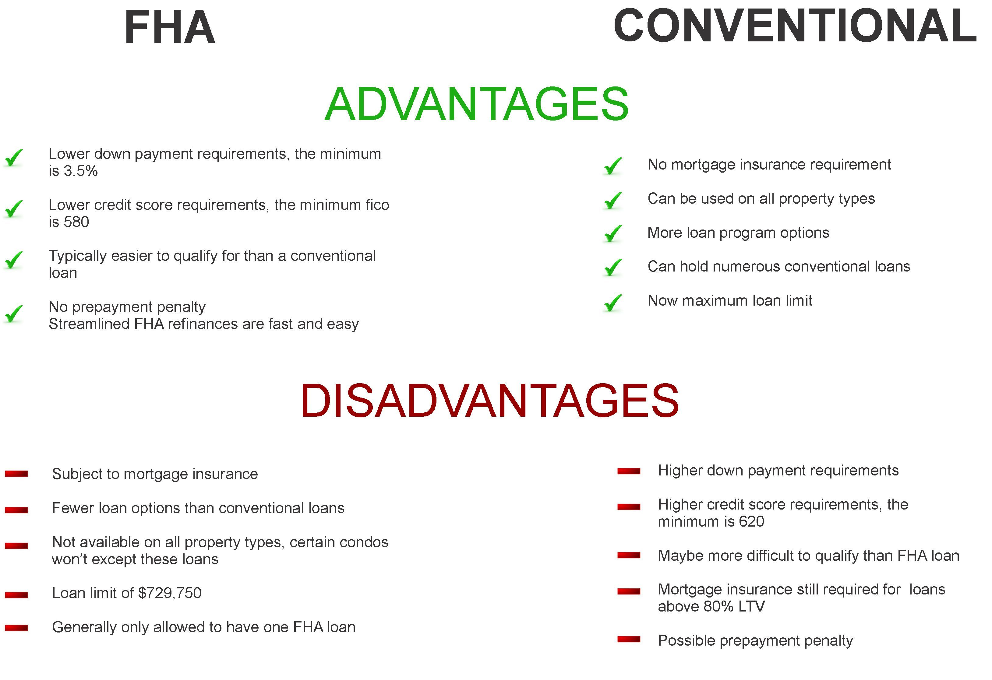 Fha Vs Conventional Loan Programs Do You Know The Difference
