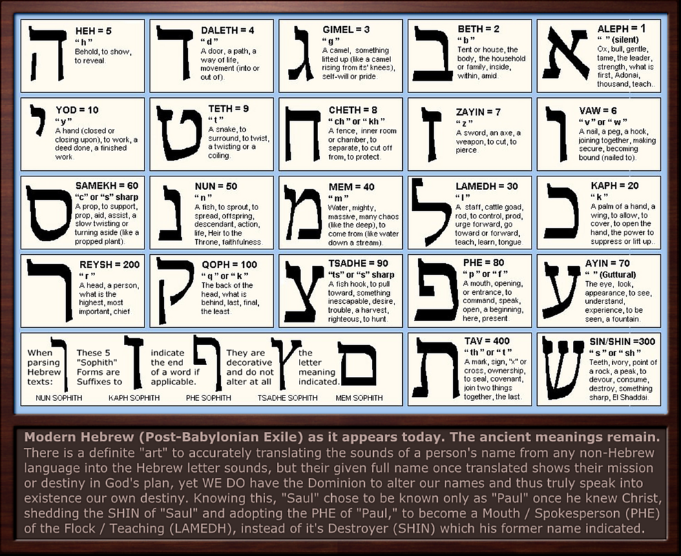 YHWH= (the) HAND behold - (the) NAIL behold. (Hebrew Letter Meanings Chart) These are found even in the name (Jesus): Yeshua