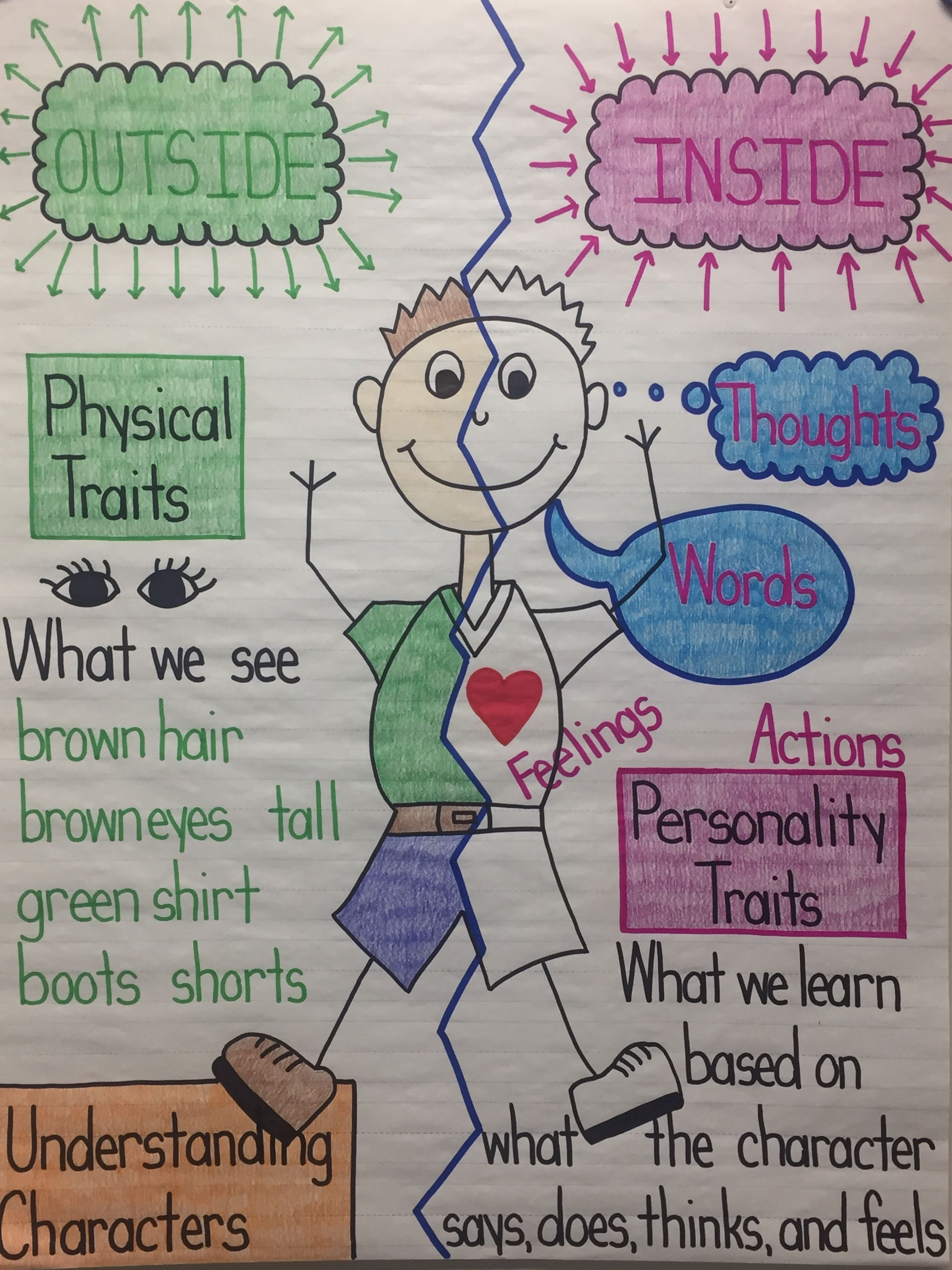 Understanding Characters Anchor Chart