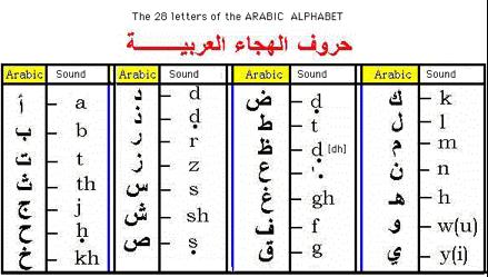 Arabic Bahrain Translation Services - English to Arabic