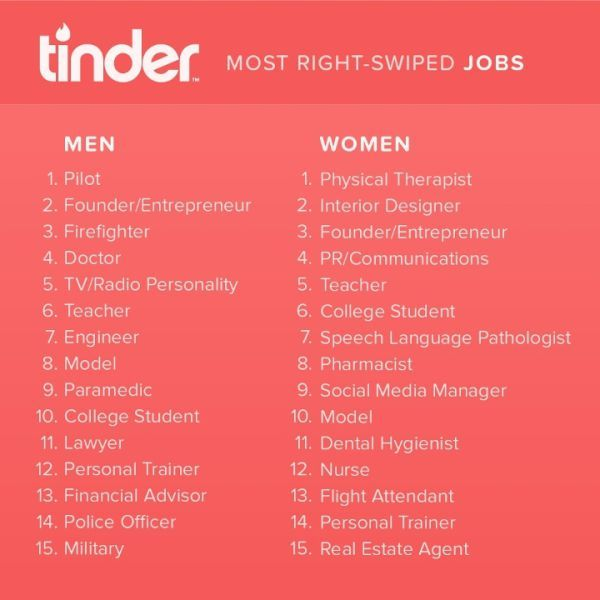 We all have those certain jobs that we find especially attractive in a  potential partner.