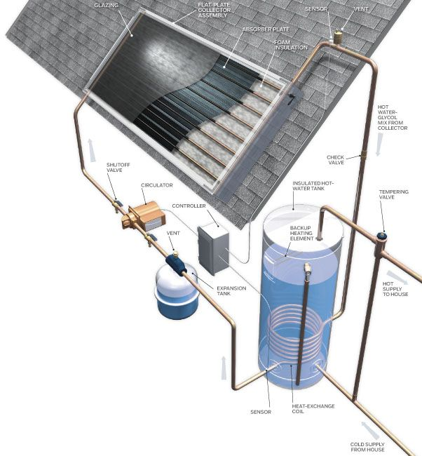 Solar Hot-Water Heating Systems Roundup Énergie, Solaire et Chauffage