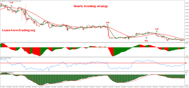 Double Macd Trading Is A Trend Momentum Following Forex Strategy Based On Two Macd Forex Forex Trading Learning