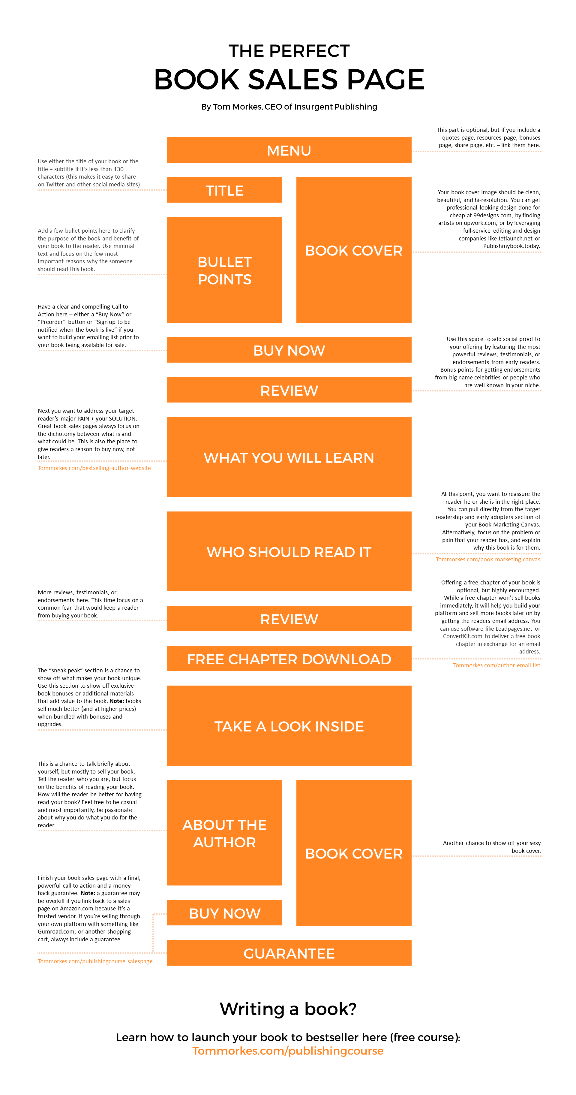 Tom Morke\'s template forces you to ask important questions that can ...