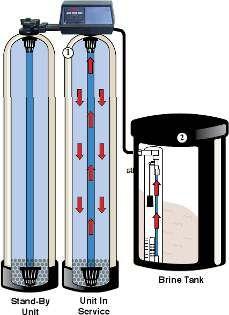 Twin Tank Water Softeners Do I Need A Twin Tank Softener Water