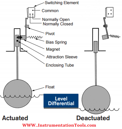 Float Level Switch Working Principle Levels Barrier Principles