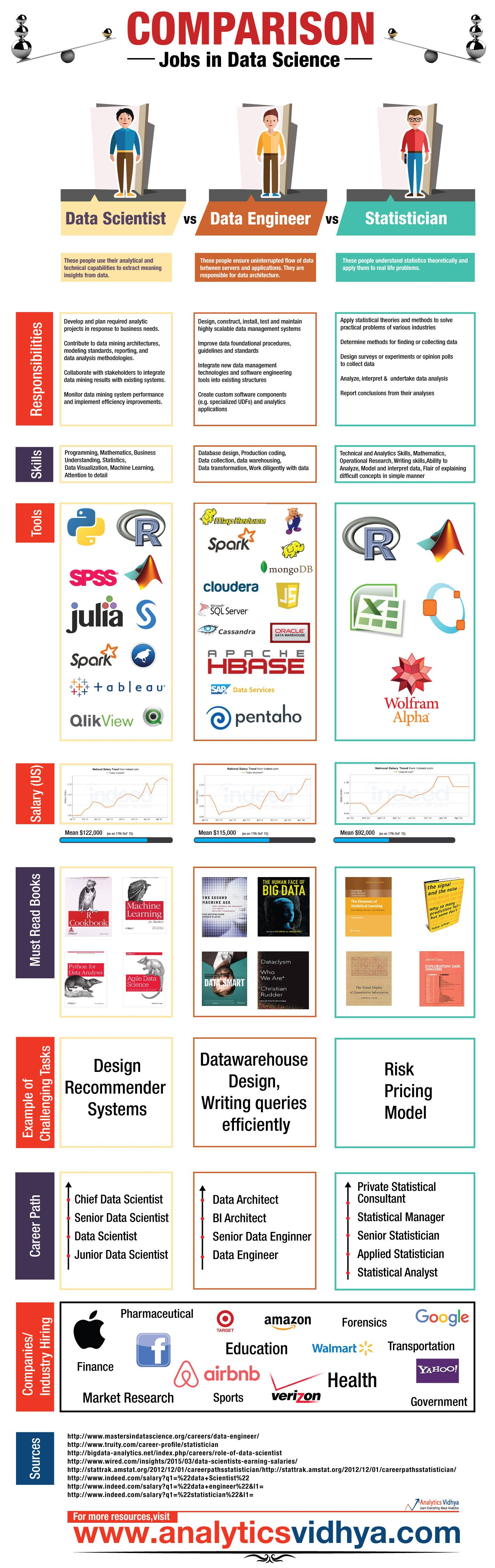 infographic, data science jobs