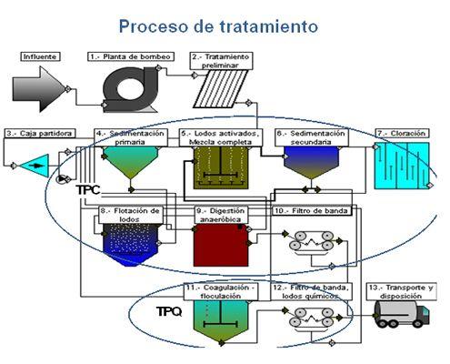 Proceso De Tratamiento De Aguas Residuales Diagram Visualizations