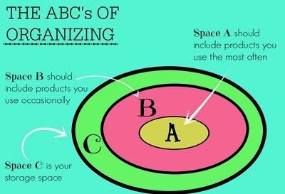 The ABC's of Organizing Your Craft Space http://www.jewelrymakingdaily.com/blogs/daily/archive/2015/06/23/the-abc-39-s-of-organizing-your-craft-space.aspx