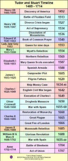 Tudors and Stuarts 1485 - 1714 History Events Printable Timeline ...