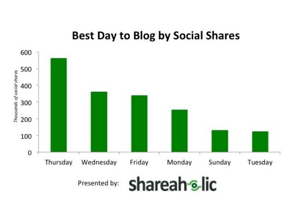 A scientific guide to posting Tweets, Facebook posts, Emails and Blog posts at the best time - - The Buffer Blog