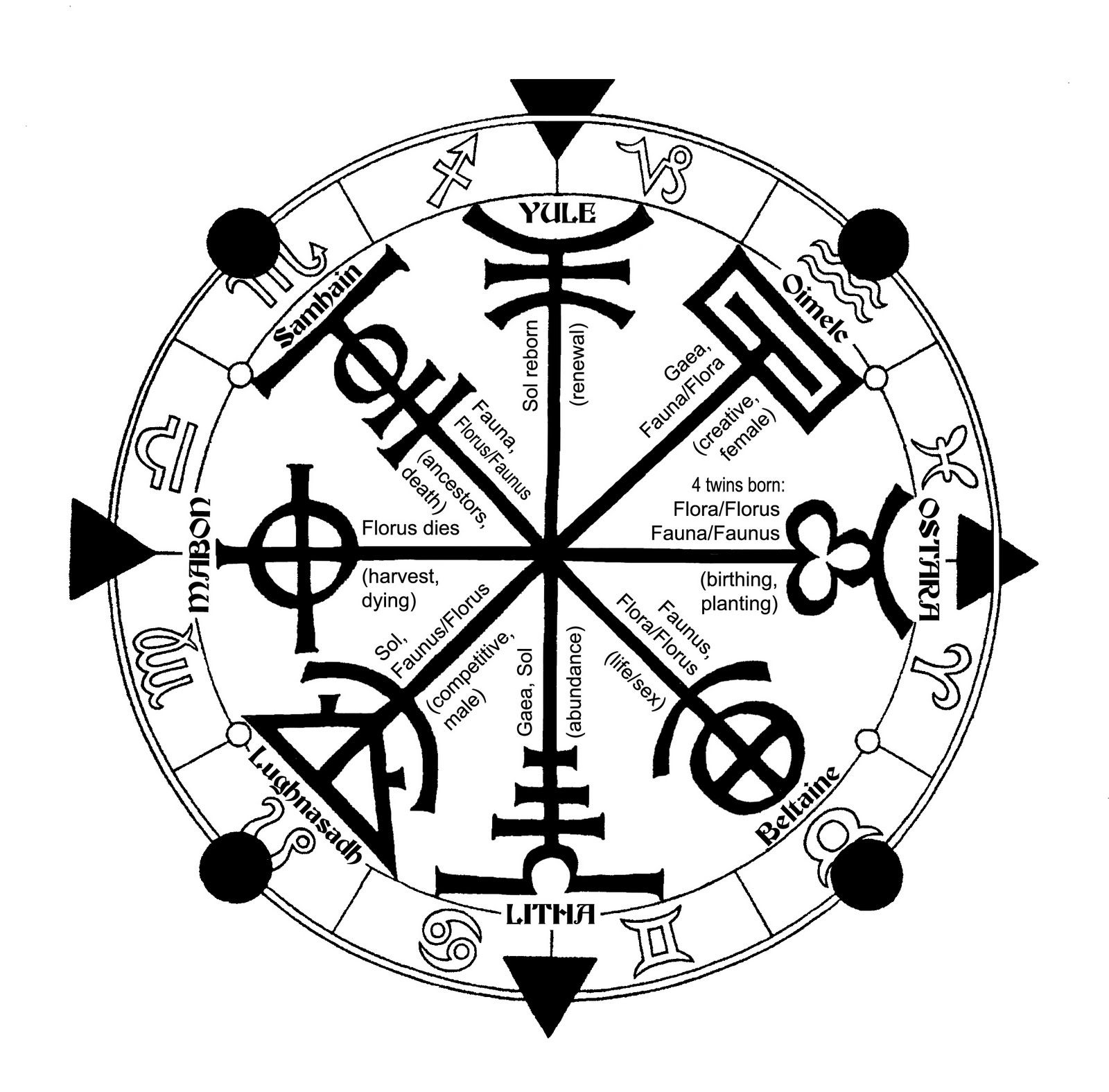 The Annual Cycle of the seasonal celebrations is variously referred to as the Sacred Round, the Cycle of Sabbats, or the Wheel of the Year. Wheel+of+Year+by+OZ.jpg (1600×1575)