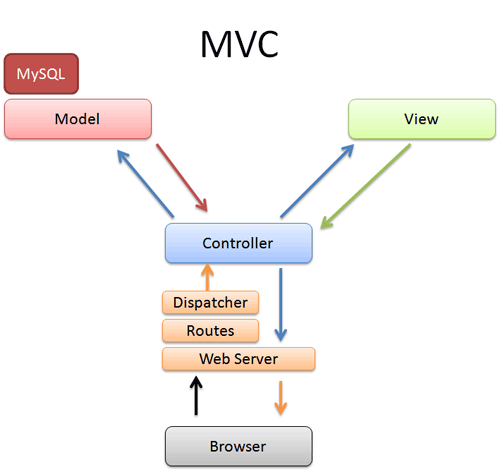 Model View Controller Pattern The Famous Route On Ruby On