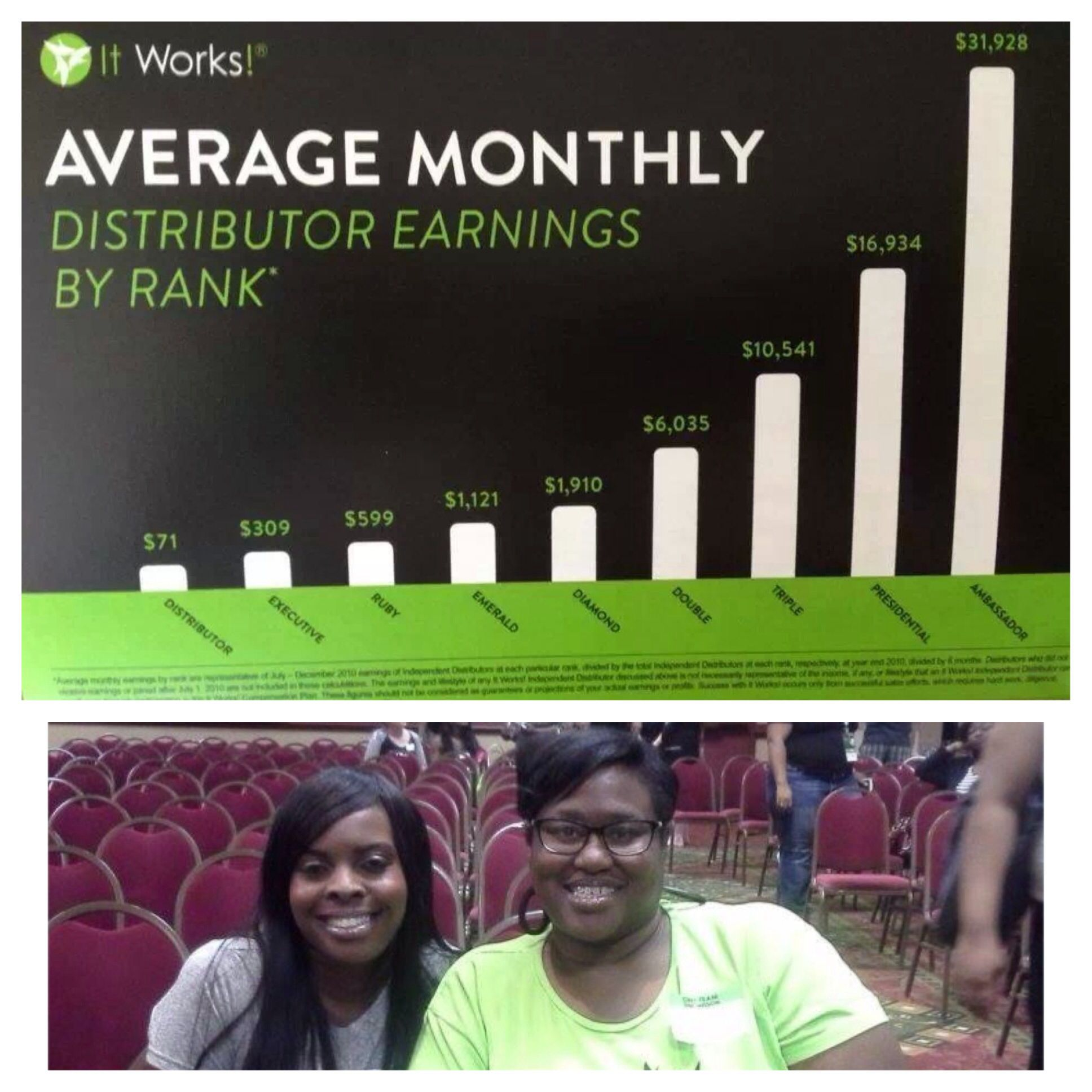 Average Monthly Income As An It Works Distributor Contact Me 803 605
