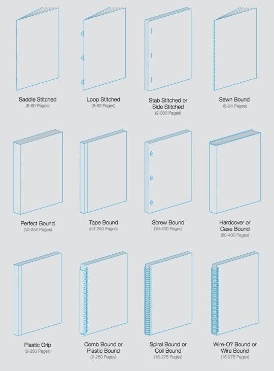 15 diagrams that show how a book is made diagram book binding 15 diagrams that show how a book is made ccuart Choice Image